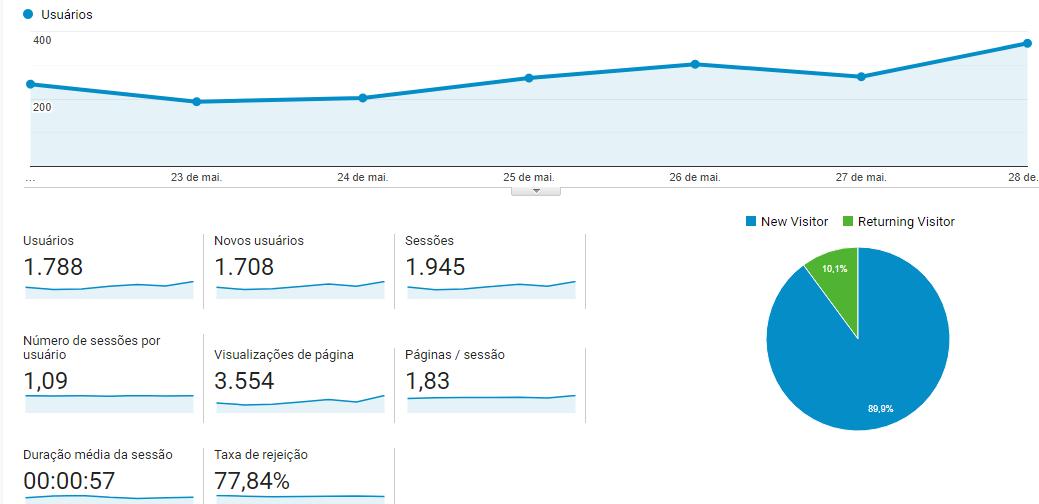 Google Analytics  análise de público