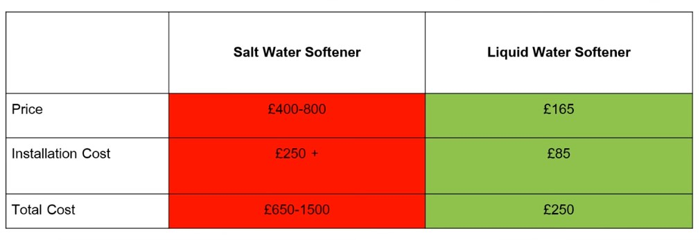 Salt v non salt water softeners - comparison chart