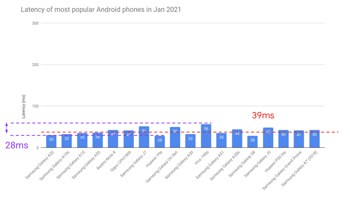 2021년 1월에 가장 인기 있는 Android 휴대전화의 평균 오디오 지연 시간을 보여주는 막대 그래프. 삼성, Redmi, Oppo, Huawei, Vivo에서 제공하는 모델을 포함해 총 20개 모델이 있습니다. 평균 지연 시간은 39ms, 최솟값은 28ms, 최댓값은 56ms, 범위는 28ms입니다.
