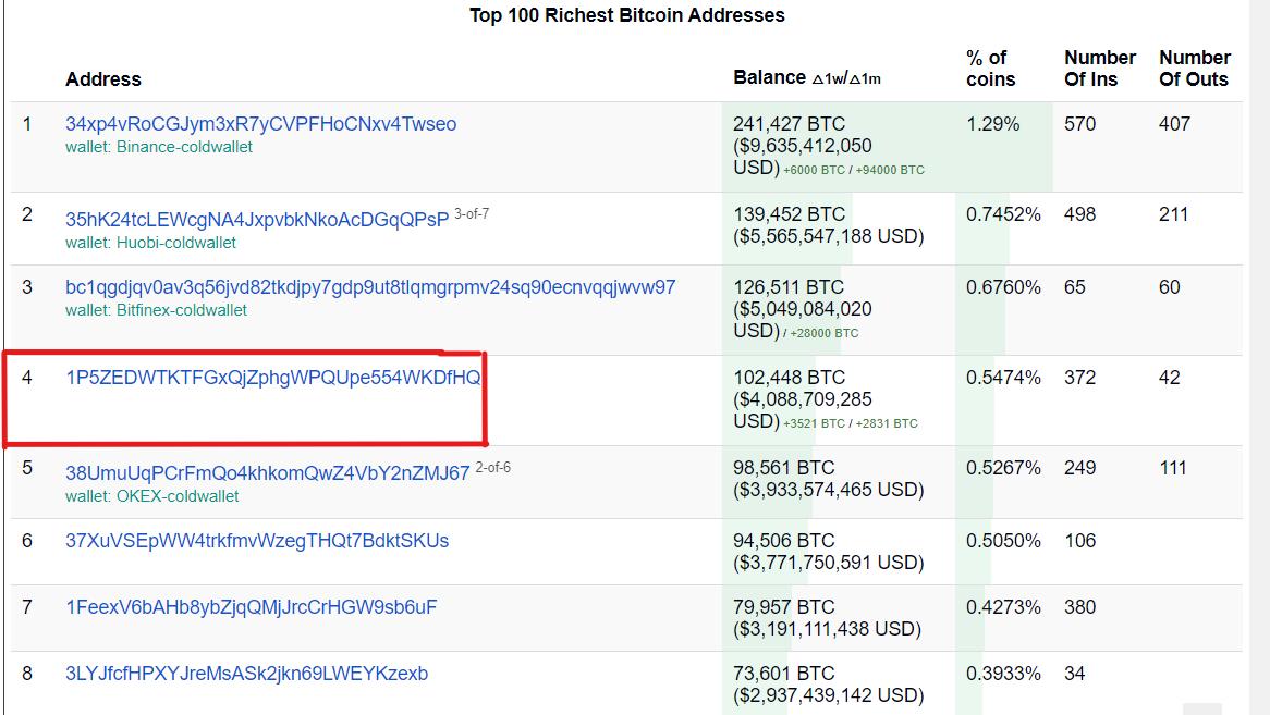 4. En Zengin Bitcoin Balinası, son üç haftada ortalama 40 bin doların altında bir fiyatla 12.000 bitcoin satın aldı. 13