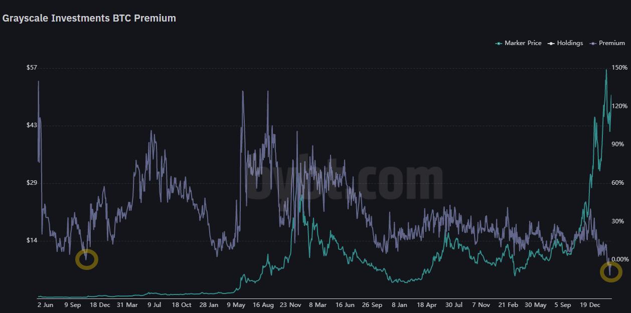 gbtc premium tradingvisualizza)