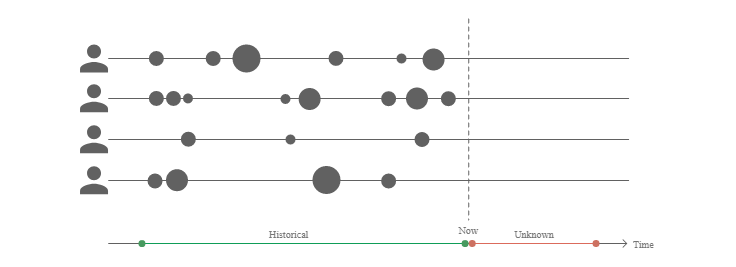 Graph shows basic historical data of how customers have spent their money.