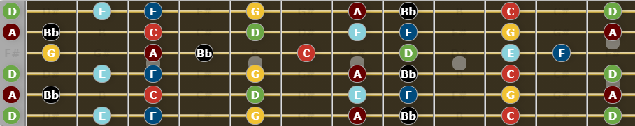 Guide to Open D tuning - D Natural Minor Scale