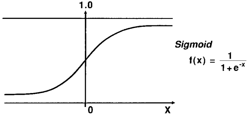 Image result for sigmoid function