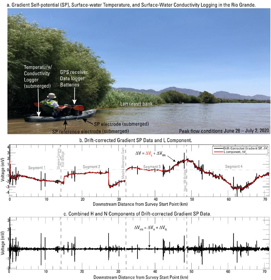 Waterborne gradient. Figure 2