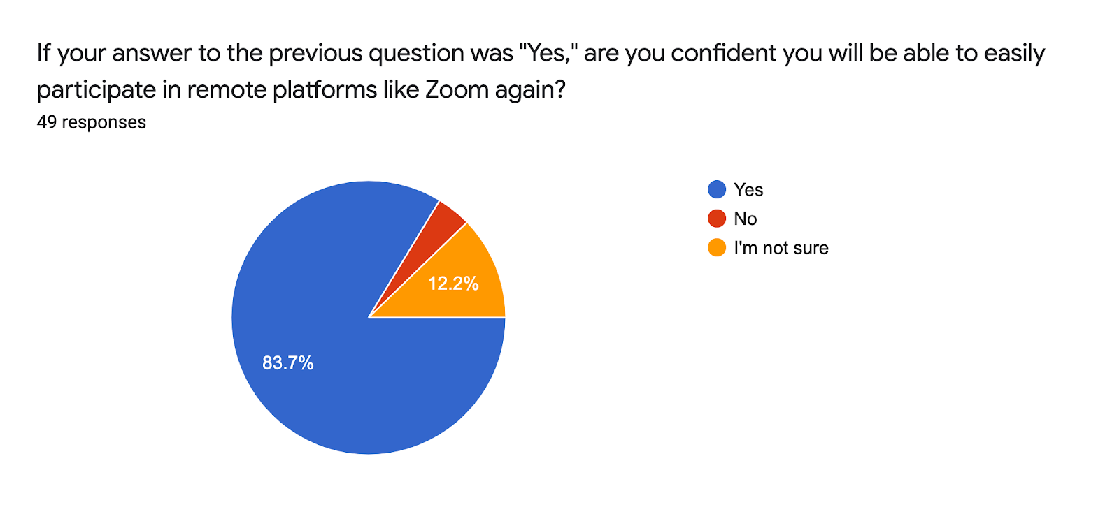 "Forms response chart. Question title: If your answer to the previous question was ""Yes,"" are you confident you will be able to easily participate in remote platforms like Zoom again?. Number of responses: 49 responses."