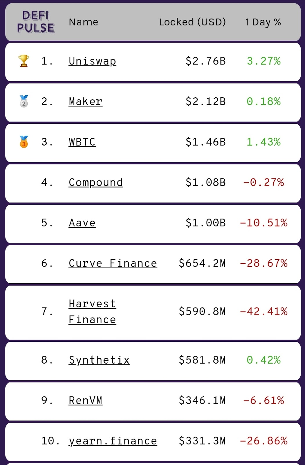Top 10 DeFi projects classified by total value locked