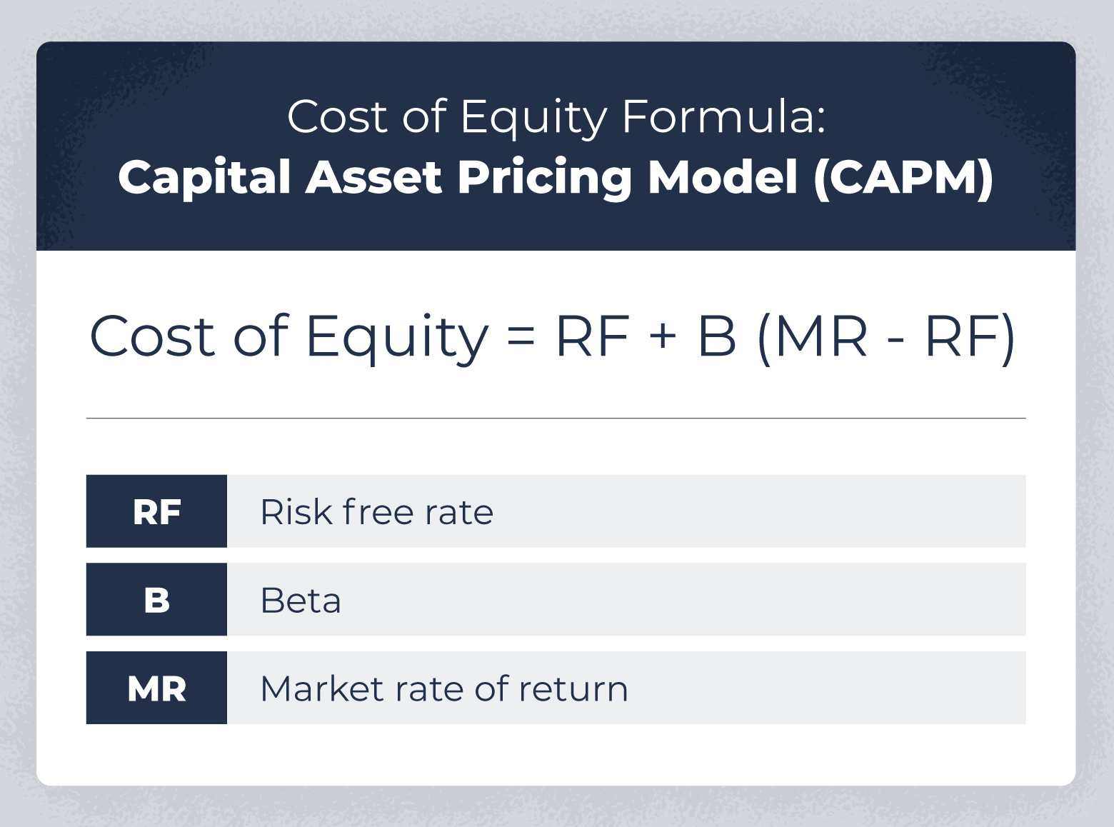 cost of equity formula using the capital asset pricing model or CAPM.