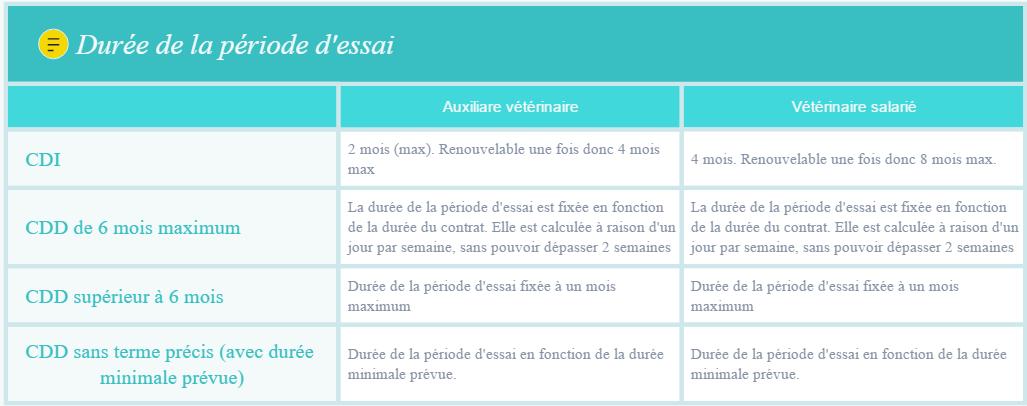 Rhvet L Evaluation De La Periode D Essai En Clinique Veterinaire