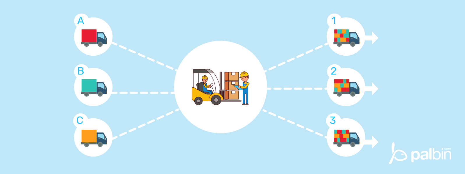 What is Cross Docking and when should it be used?