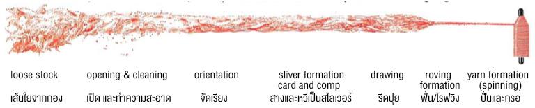 Production-of-spun-yarns.jpg