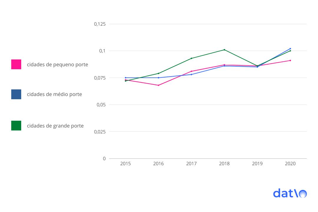 Pesquisa aponta tendência de aumento na taxa média de crescimento nas farmácia em cidades de pequena e médio porte