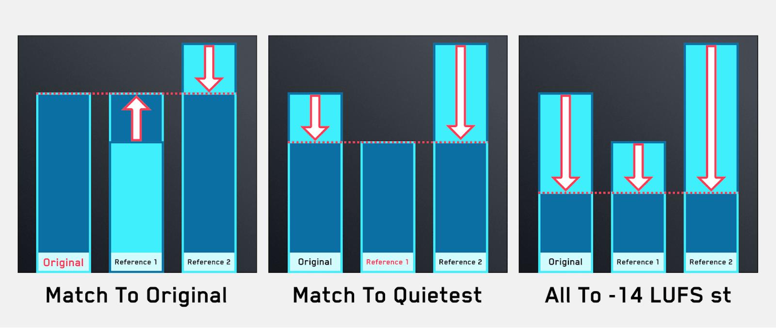 Level Match