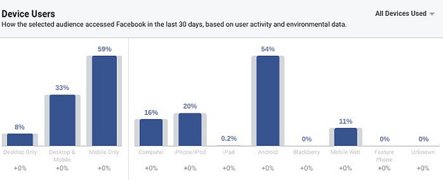 Distribution of adult Armenian users using Facebook in the last month according to devices