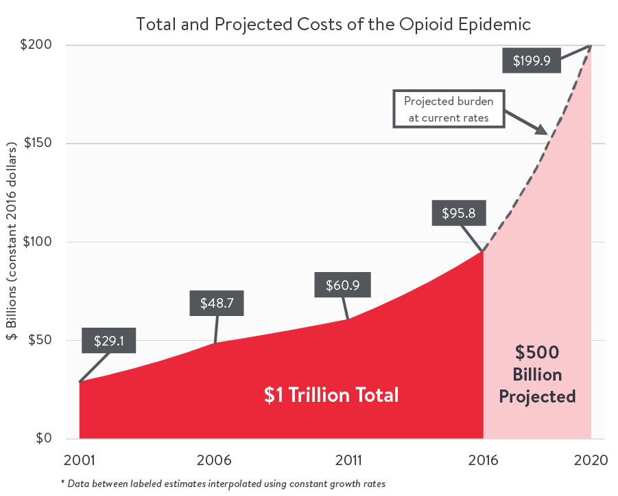 A graph representing the total and projected costs of the opioid epidemic.