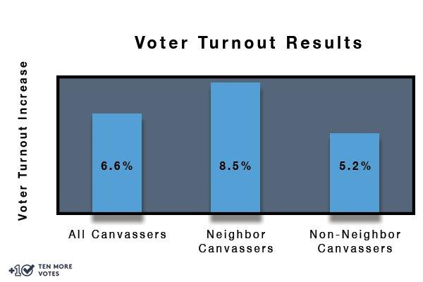 Local Canvassing Effect