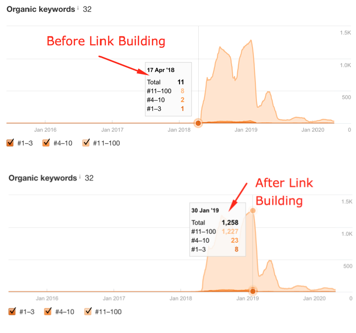 Indexed Keyword Comparison Before and After Link Building Efforts