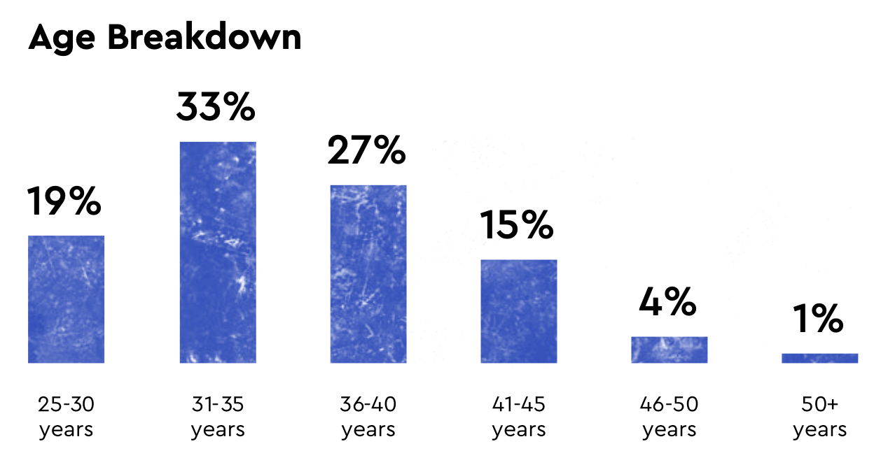 Age breakdown for female founders in Russia
