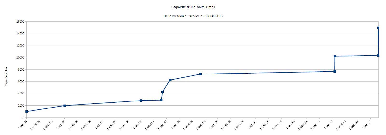 Évolution de la capacité de stockage offerte sur Gmail
