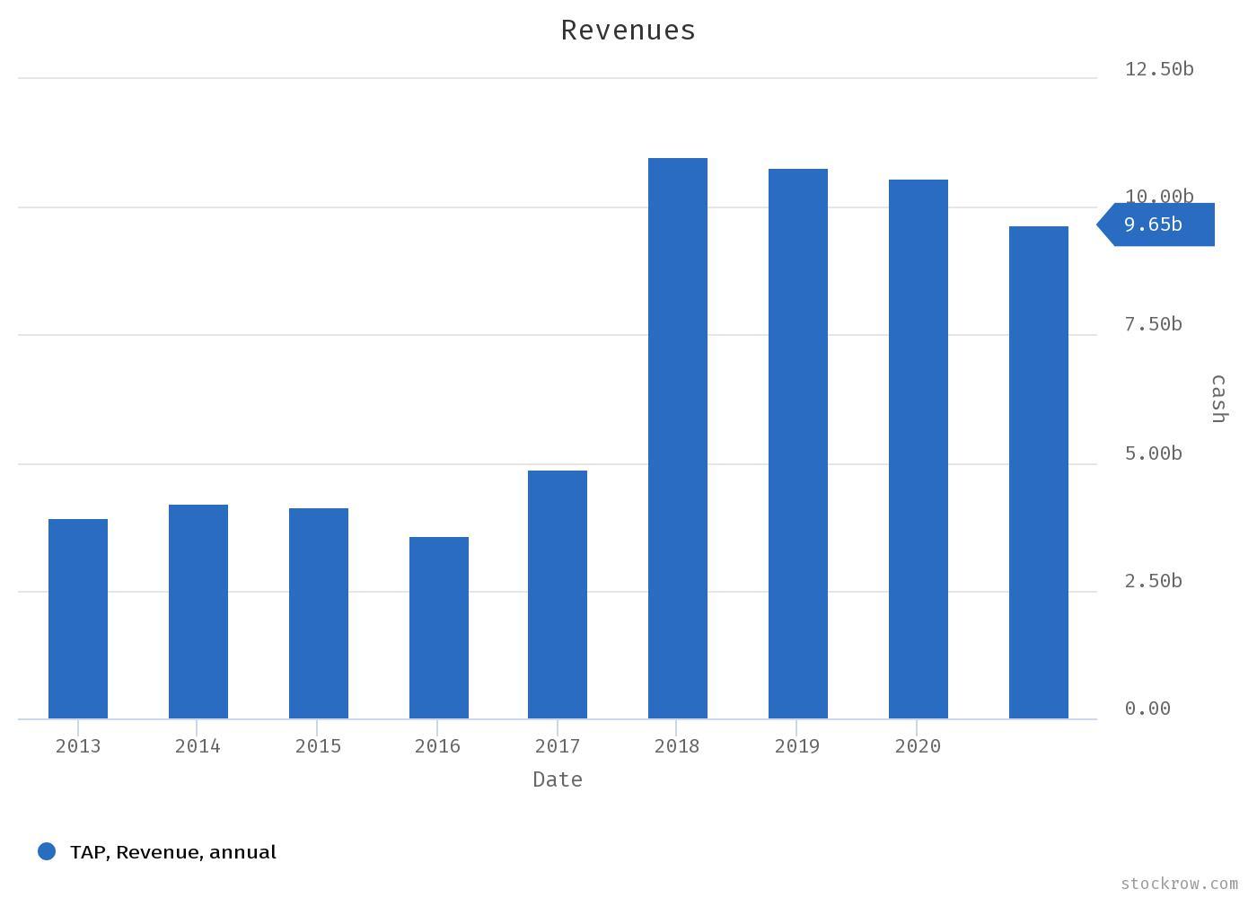 Molson Coors stock revenues chart