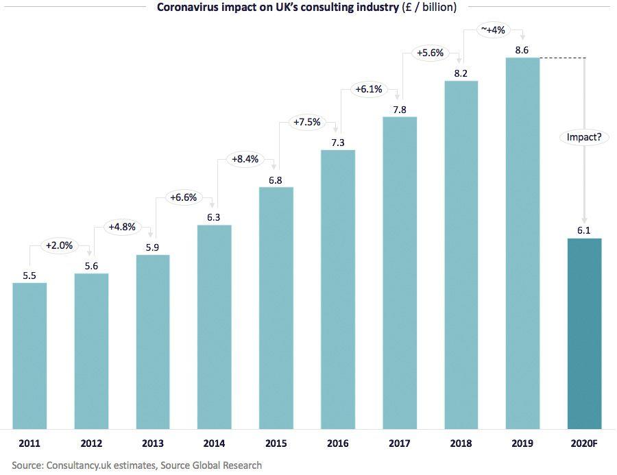 Coronavirus impact on uk's consulting industry