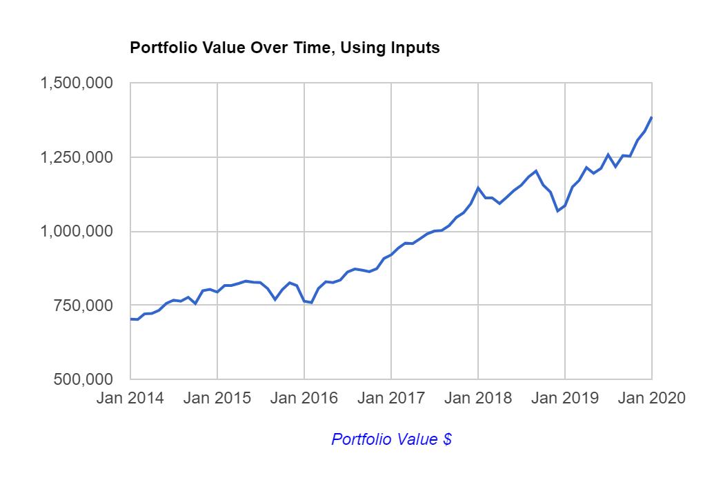 portfolio value chart