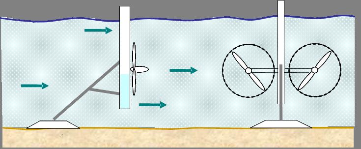 ¿Cómo obtenemos energía del mar?