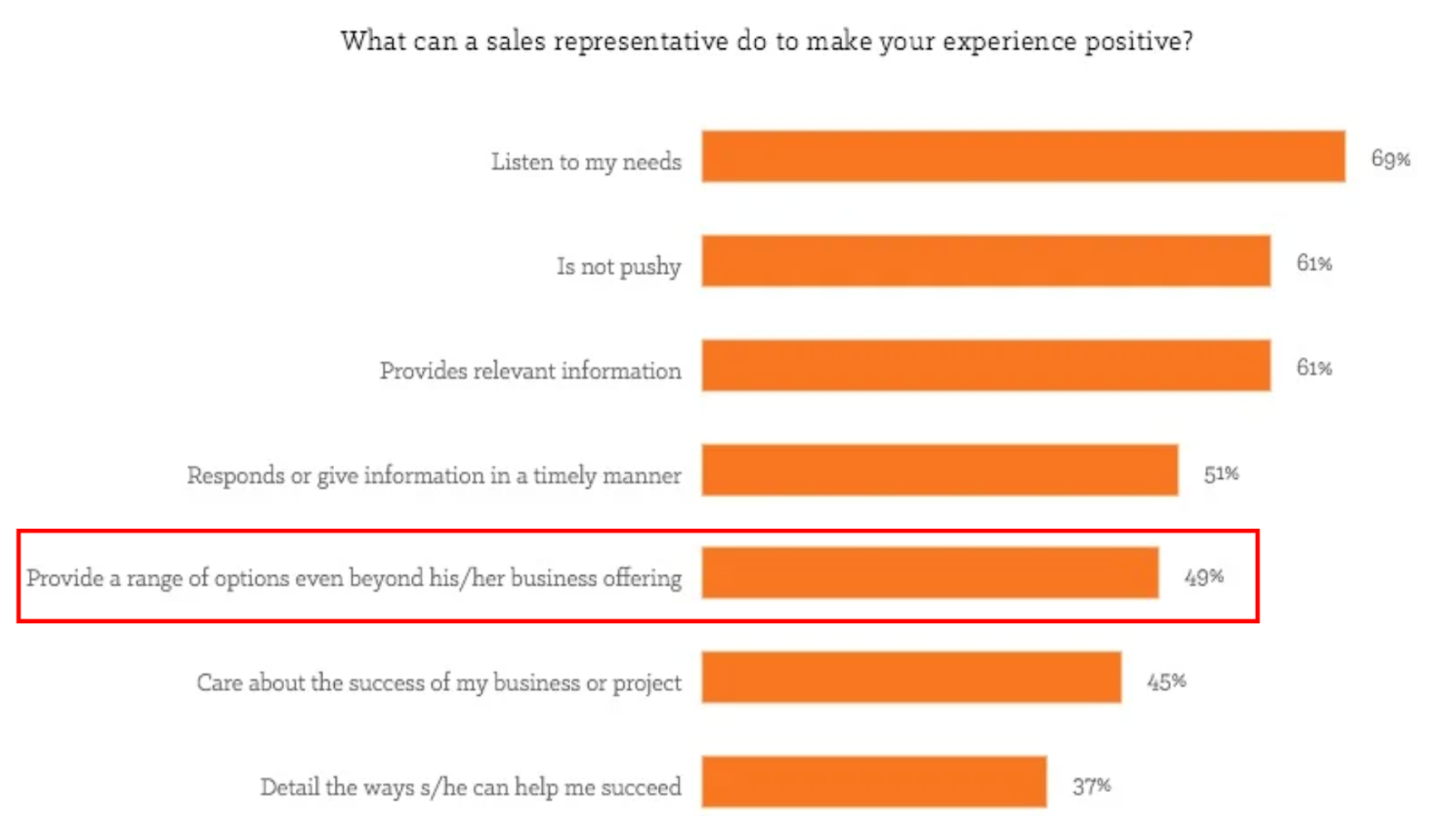 sales tips - provide options