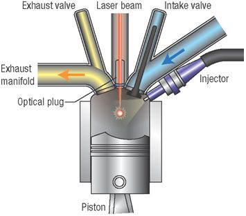 Image result for laser ignition