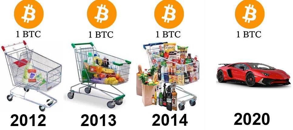 carrinho de compras  meme do bitcoin