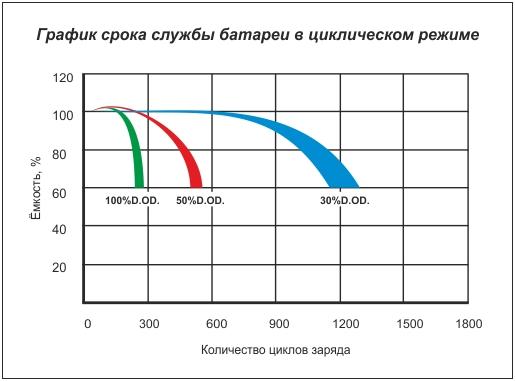 График срока службы батареи в зависимости от глубины заряда.