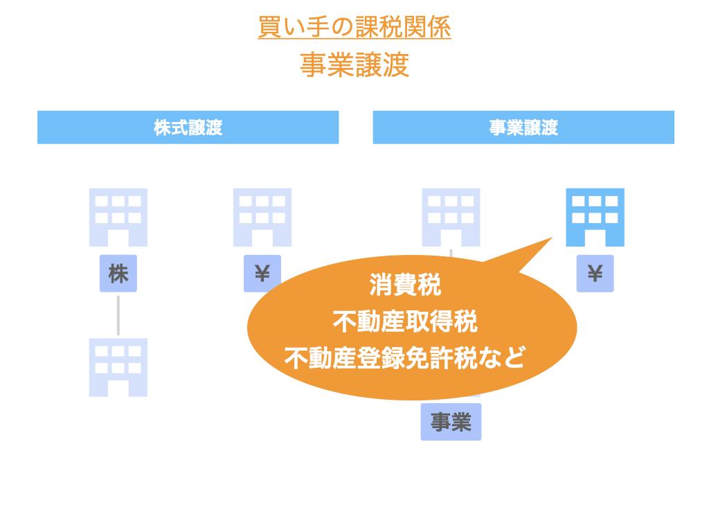 事業譲渡における買い手の課税関係