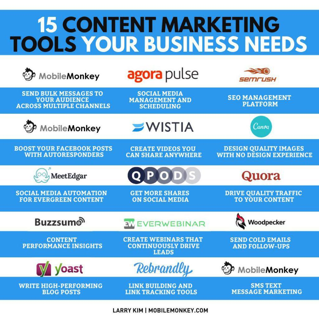 Content Marketing Tools Infographic