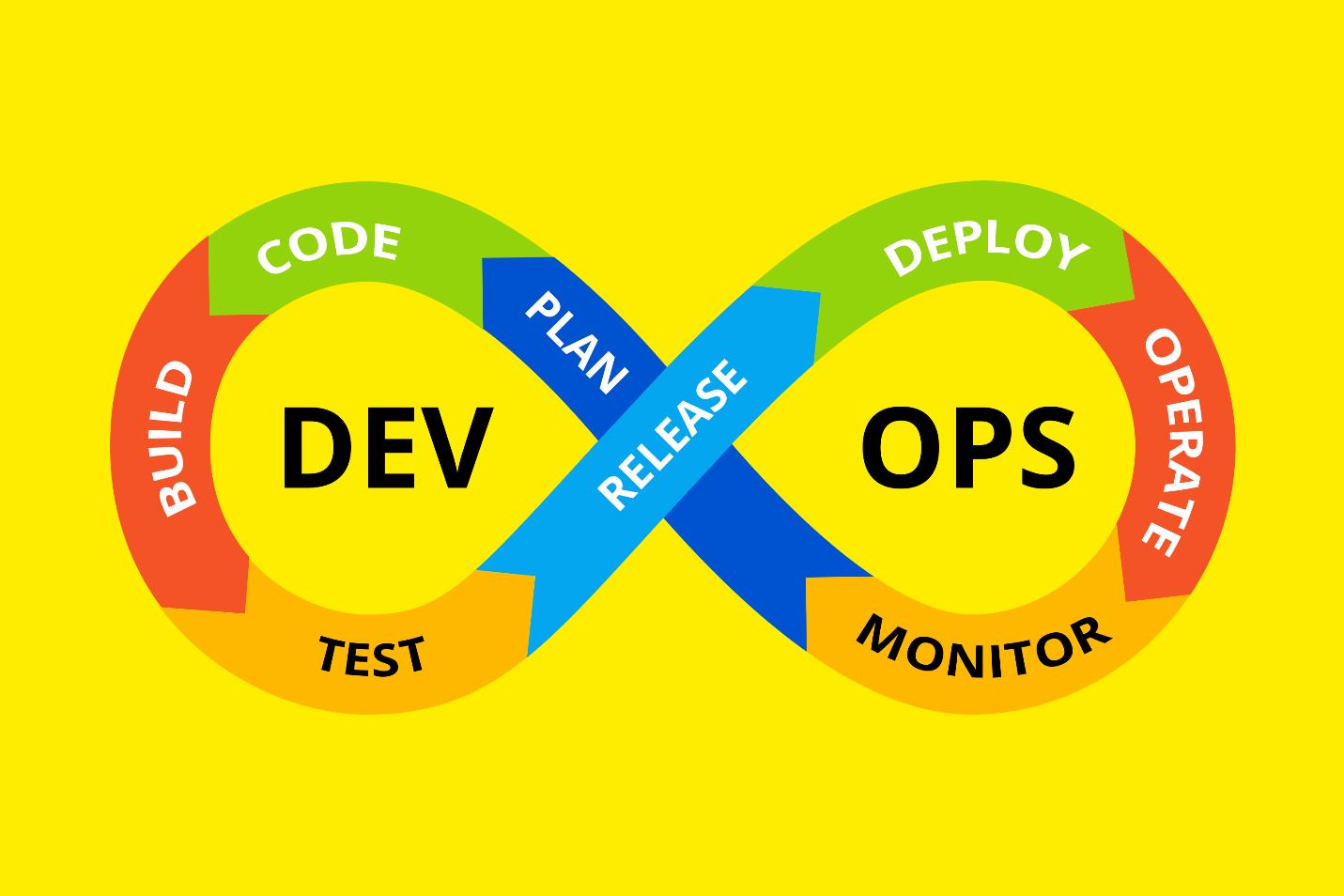 Role of Dev OPS in  Custom Software Development