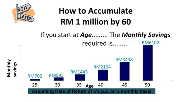 How to Accumulate RM1 million by the age of 60