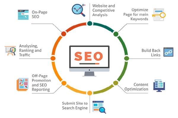 Dịch vụ SEO tổng thể nghìn từ khóa và lưu ý chọn công ty SEO