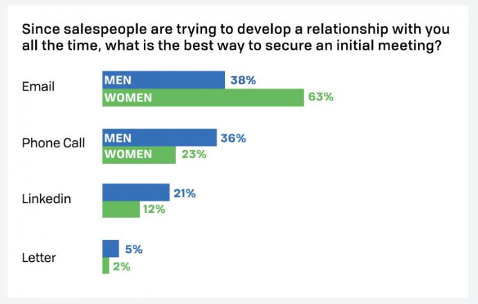 Graph showing statistics of selling to women vs. men. Same as written.