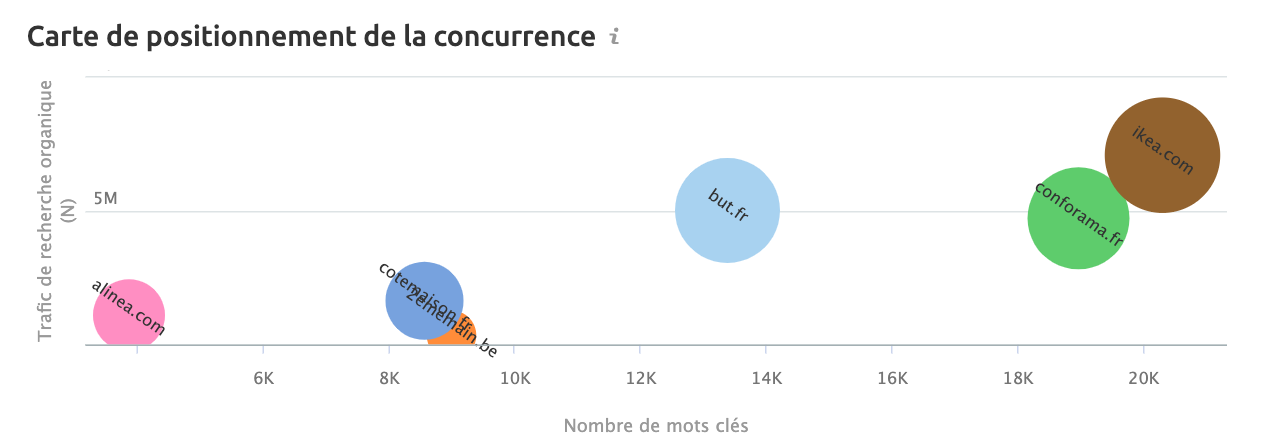 concurrence SEO benchmark