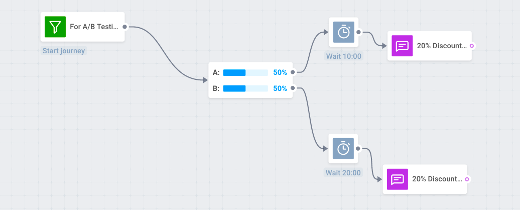 A/B test send time to increase push notifications CTR