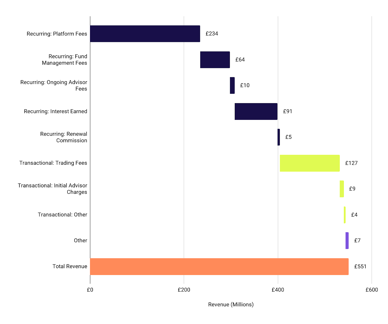 Hargreaves Lansdown Revenue by Type
