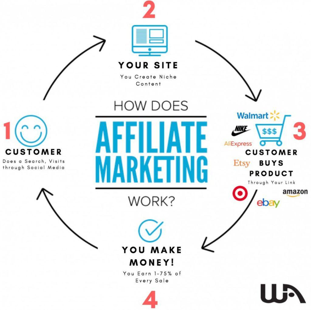 Affiliate Marketing Tool
