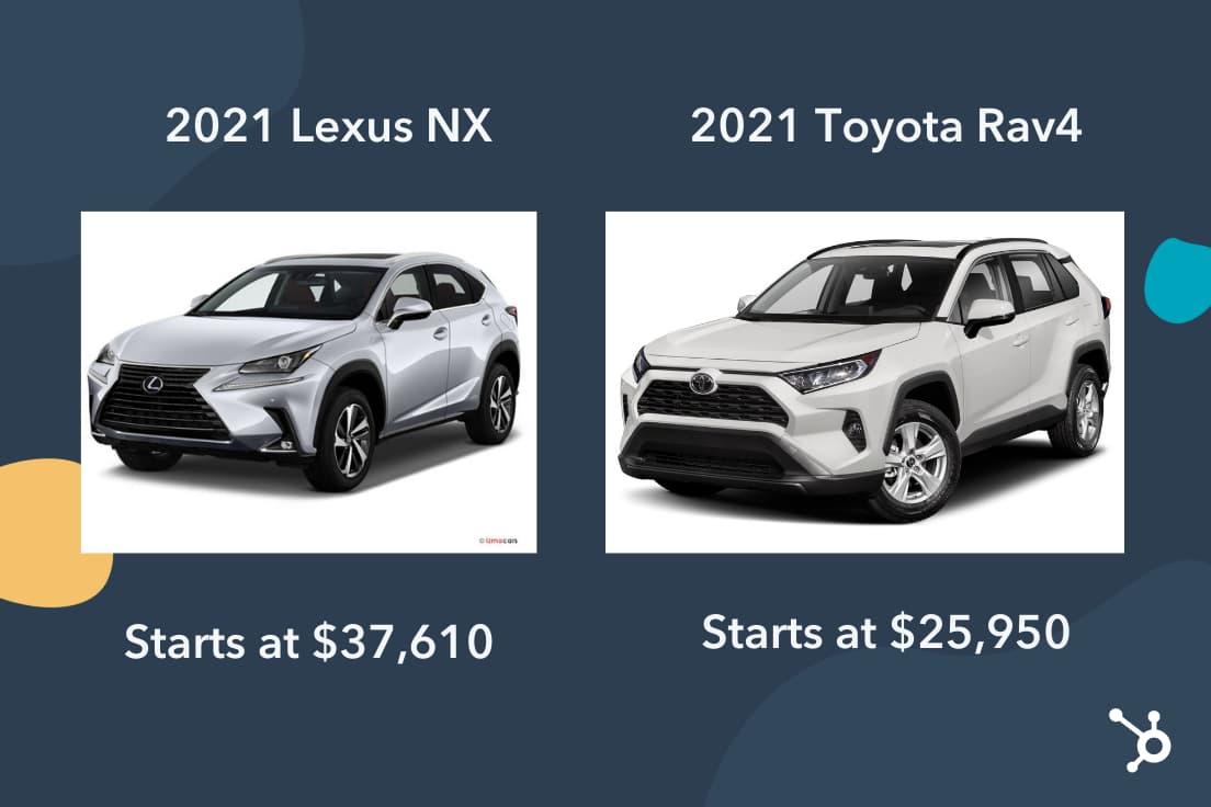 Prestige pricing cars