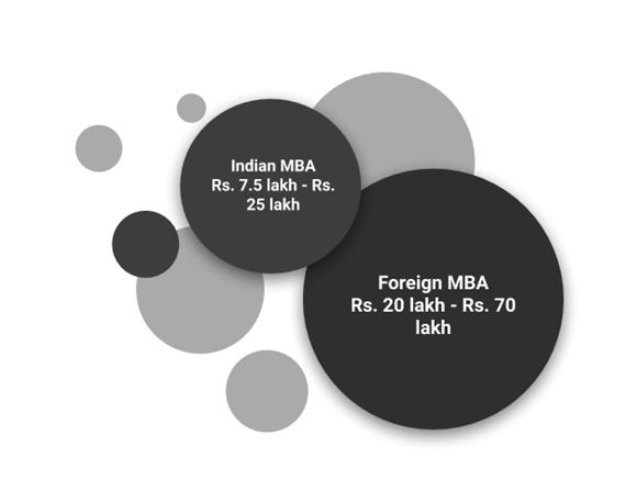 MBA fees
