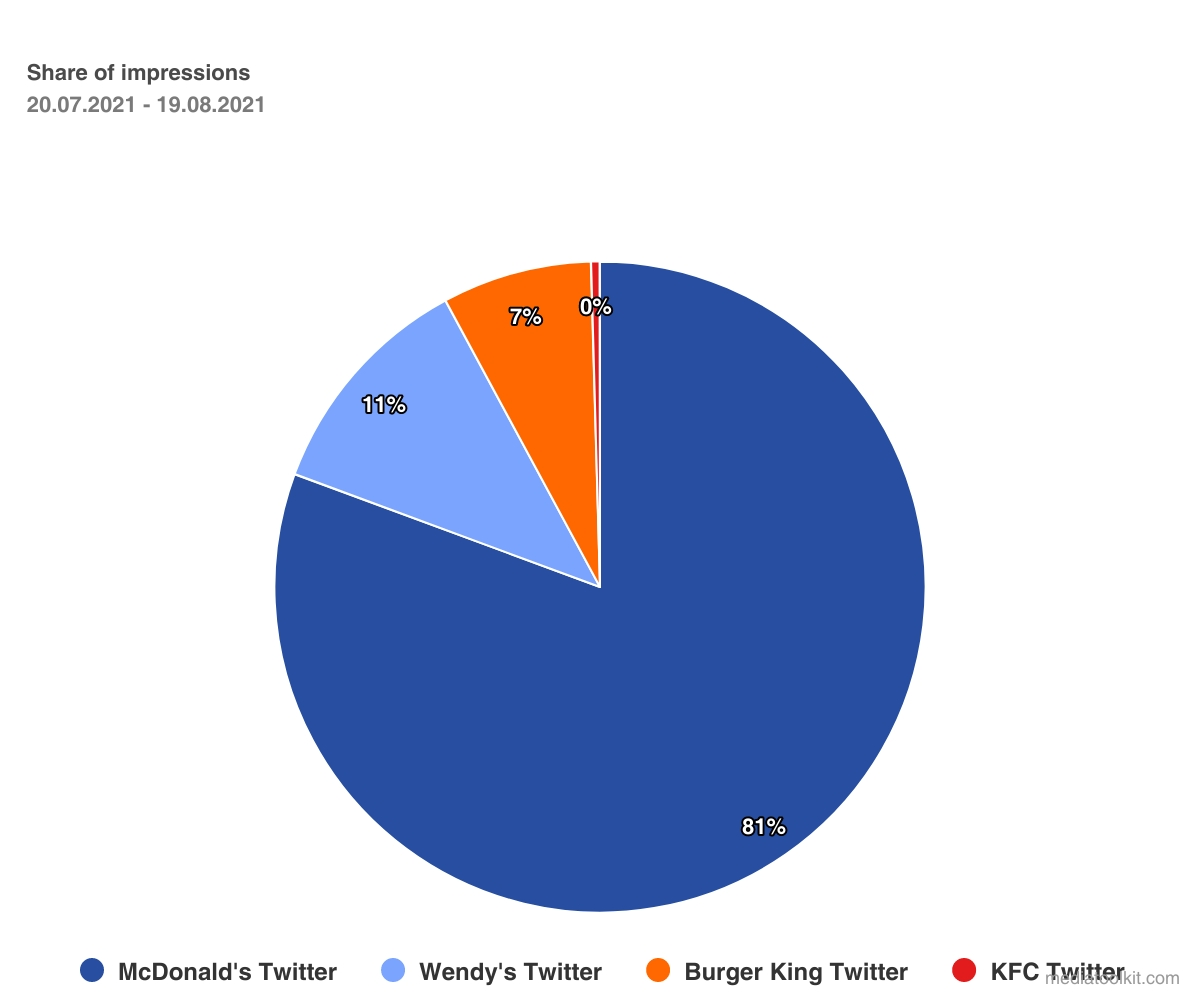 Share of impressions in Twitter competitor analysis