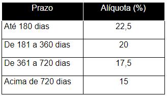 Tabela de tributação regressiva