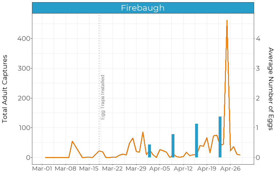 Total adult captures from pheromone traps (orange solid line) and average number of eggs found in egg traps (blue bars) at a site in Firebaugh.