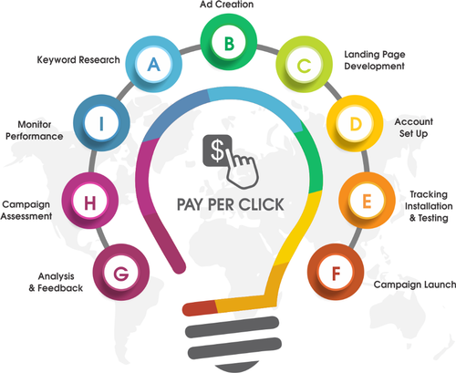 Top Reasons Behind The Importance of PPC Services