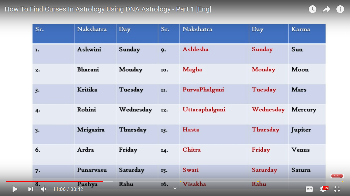 Astrology: 2018