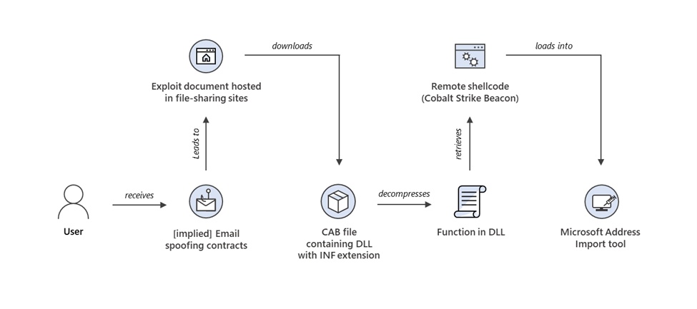 diagram showing attack chain of DEV-0413 campaign that used CVE-2021-40444