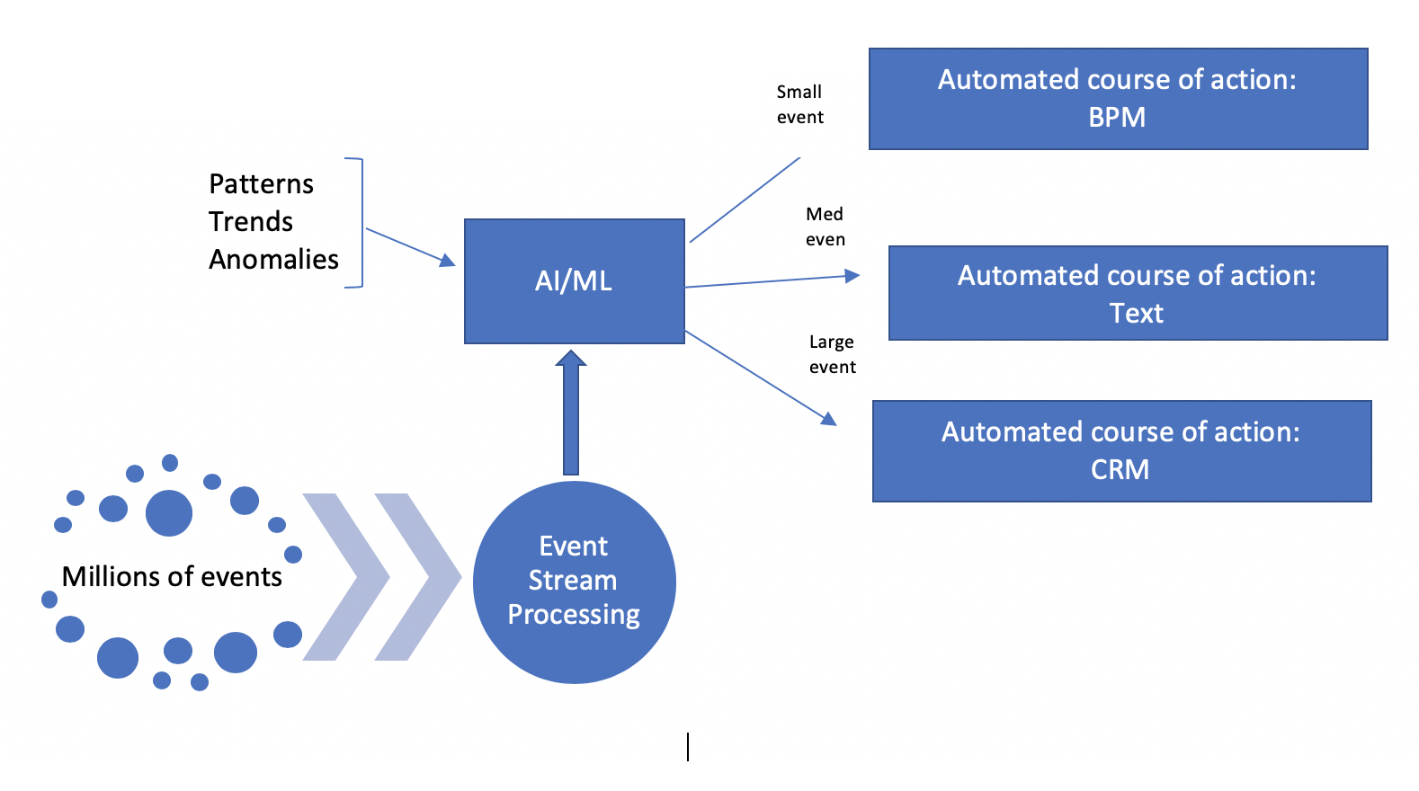 To Become a Real time Business, You Need Event Streaming Architecture